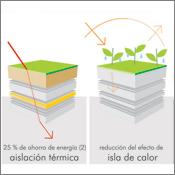esquema cubiertas verdes