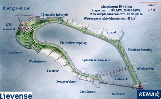 Energy Island: Usos de cada zona