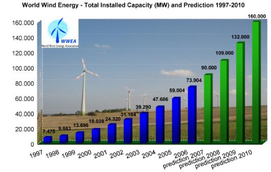 Evolución de la Energía Eólica en el Mundo