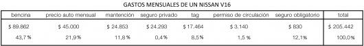 936480943_gastos_mensuales_de_un_nissan_v16.jpg