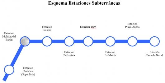 ESQUEMA_ESTACIONES_SUBTERRANEAS