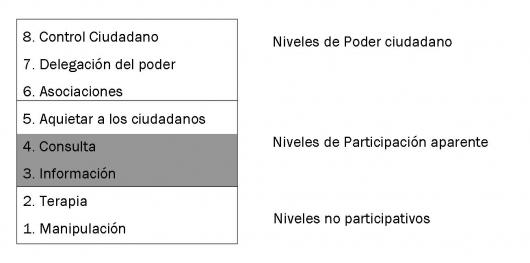 Escala de Participacion ciudadana según Arnstein