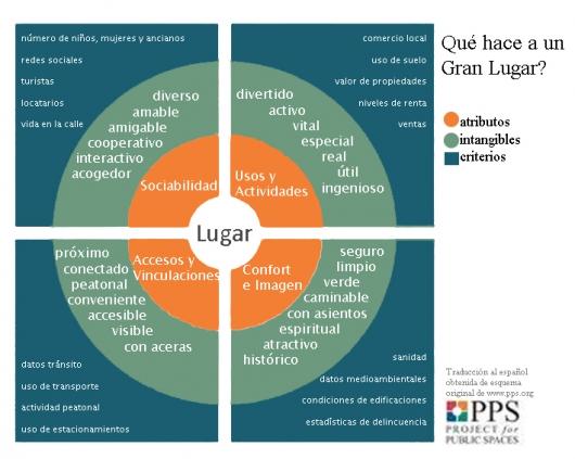 Esquema de Evaluación de Espacios Públicos. Traducción obtenida de esquema original en PPS.org