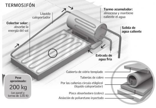 Nueva propuesta econ mica paneles solares en chile for Placas solares para calentar agua