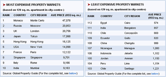 markets-2009