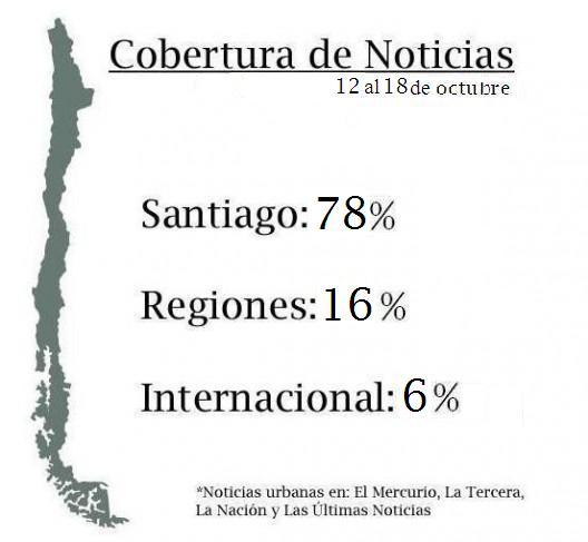 ciudad en la prensa porcentajes