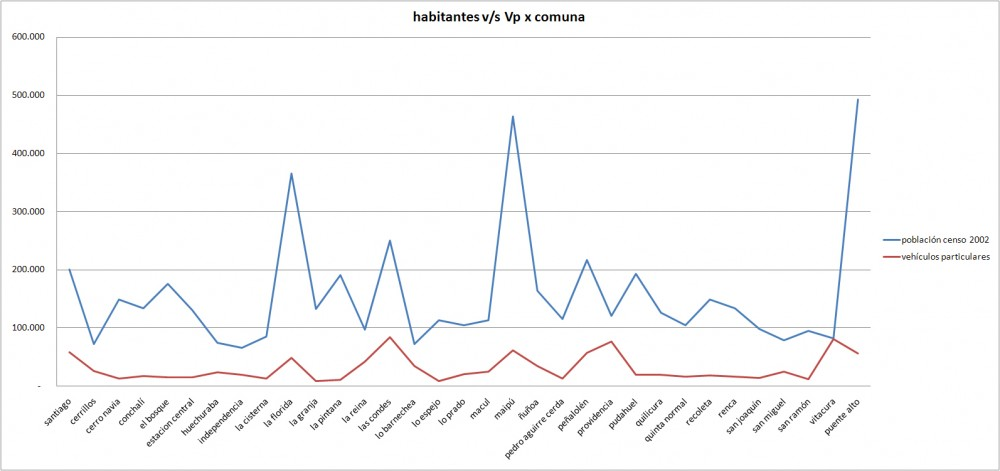 HAB_Vp X COMUNA