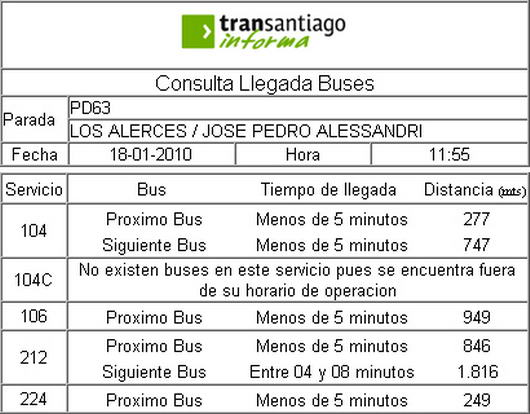 SIMT - Información en tiempo real de buses con respecto a un paradero