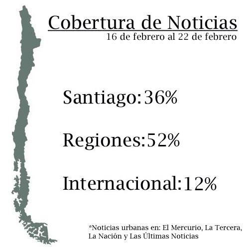 PorcentajeHOY