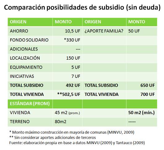 montos subsidios