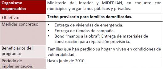 Fuente: Programa de Reconstruccion Nacional en Vivienda, MINVU