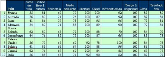 Top Ten, según la Revista Living International