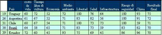 Ranking Sudamérica, Chile es el tercer mejor país