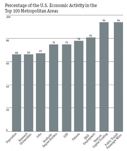 Actividad Economica concentrada en Areas Metropolitanas