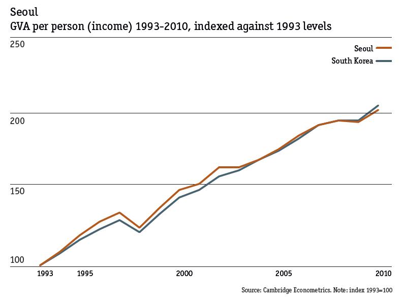 Seul - Valor Agregado Bruto por persona 1993-2010