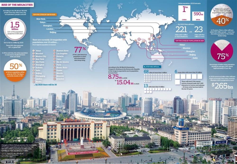 Infografía sobre el crecimiento de las megaciudades, vía The Guardian