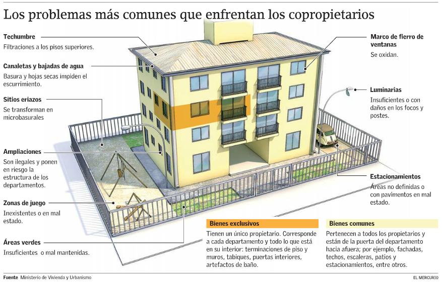 Condominios sociales