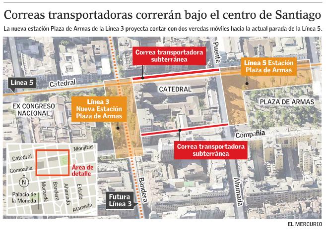 Correas transportadoras Metro