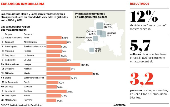 Alza vivienda Censo 2012