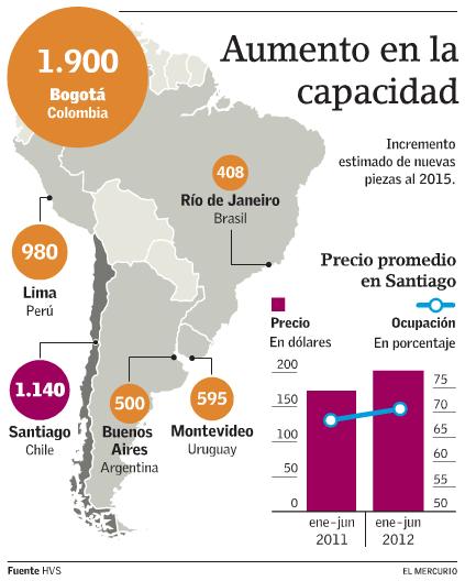 Capacidad hotelera Santiago Chile