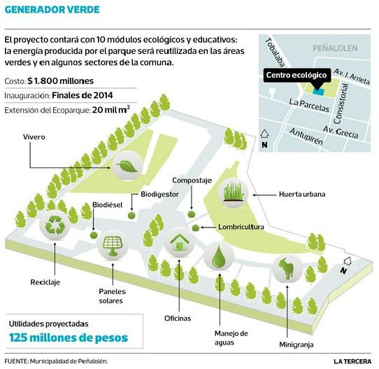 Ecoparque Peñalolén