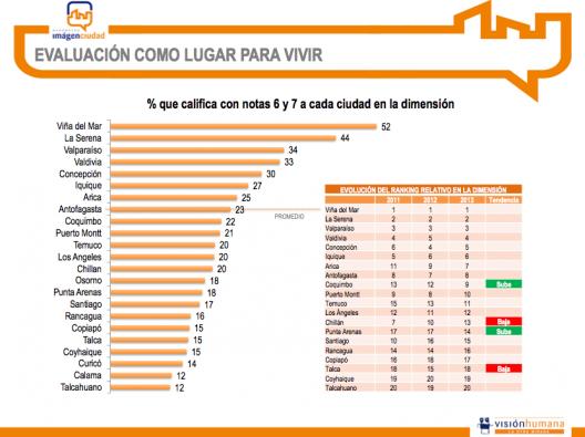 Resultados bar metro imagen ciudad 2013 vi a del mar es - Mejores ciudades de espana para vivir y trabajar ...