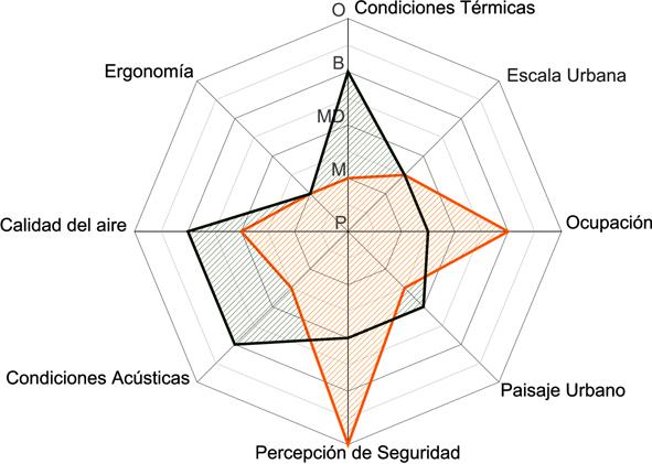 520e711be8e44e4bf9000107_claves-para-proyectar-espacios-p-blicos-confortables-indicador-del-confort-en-el-espacio-p-blico_figura_03_esquema_flor