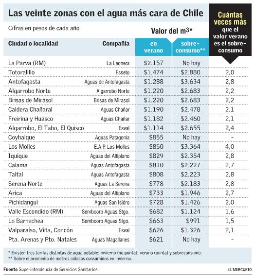 Precio Costo de agua en Chile