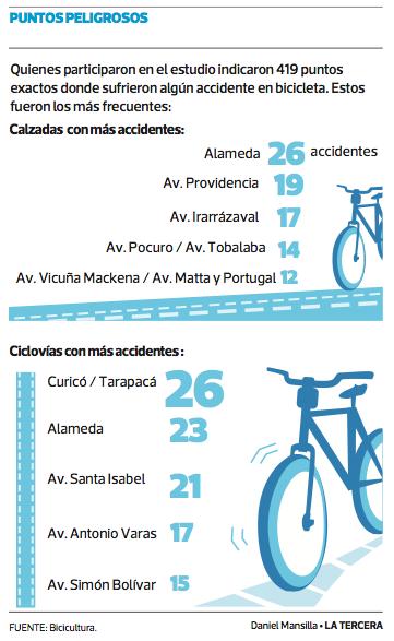 puntos peligrosos ciclovías santiago