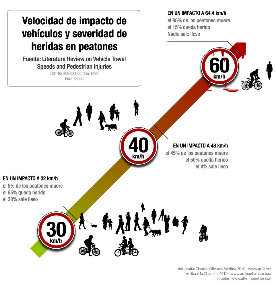 Velocidad de impacto de vehículos