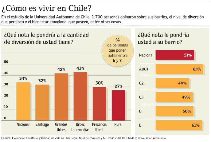 Cómo es vivir en Chile