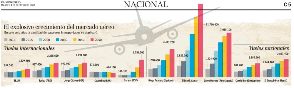 tráfico aéreo santiago chile