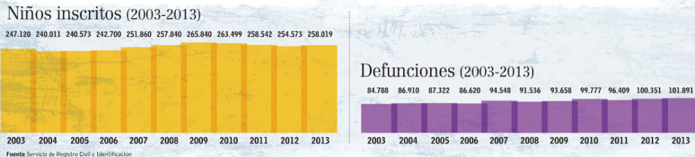 aumento nacimientos Chile