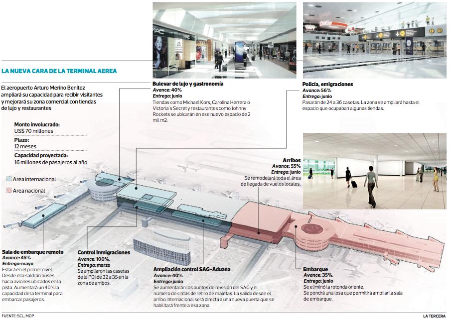 Remodelación aeropuerto SCL