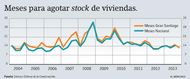 stock de viviendas