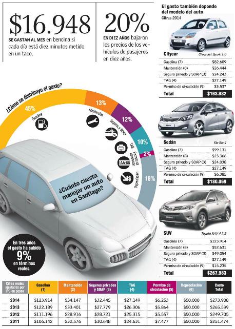 gastos autos