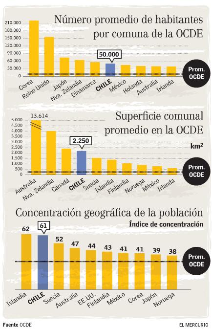 OCDE zonas urbanas