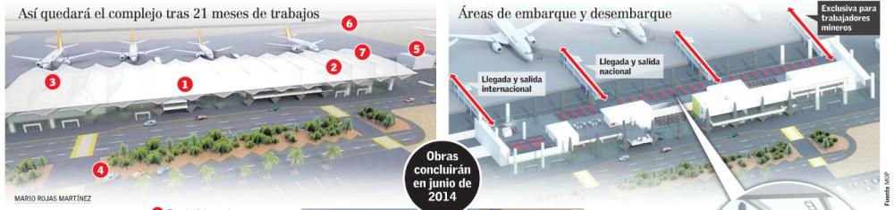 Aeropuerto Antofagasta