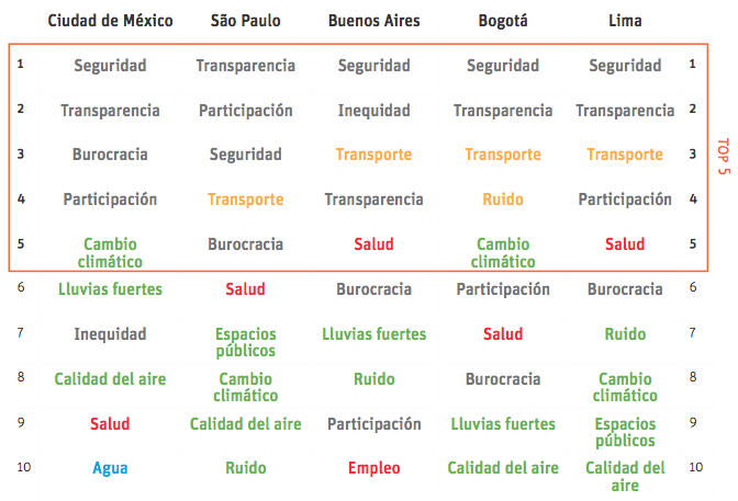 Prioridades de temas por ciudad. Fuente: BID