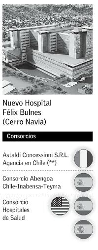 Concesión hospitales