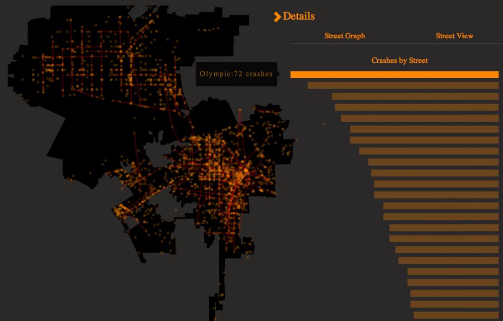 Nº de accidentes en avenidas de Los Ángeles.