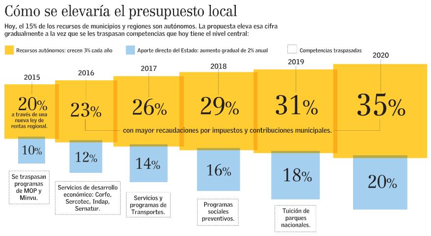 aumento presupuesto local