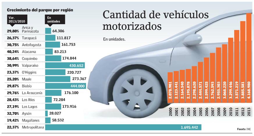 Parque automotor por regiones Chile 2014