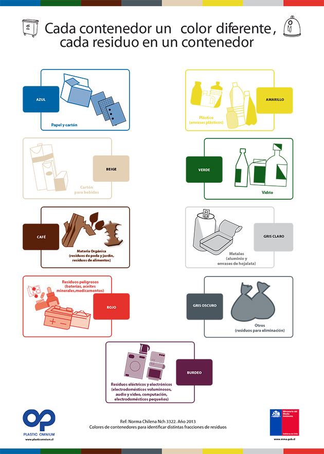 Colores de contenedores para reciclaje Día Mundial del Reciclaje 17 de mayo 2014