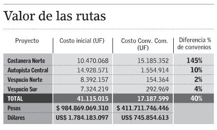 Costos adicionales obras autopistas urbanas Santiago