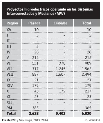 Proyectos Hidroeléctricos en sistemas interconectados