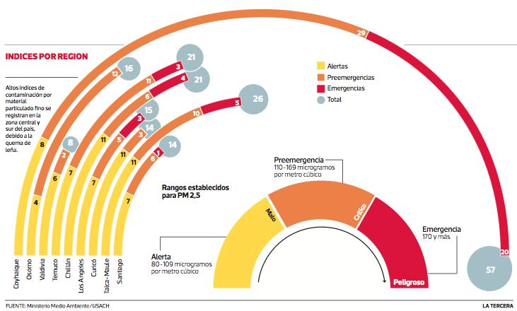 contaminación ciudades sur chile