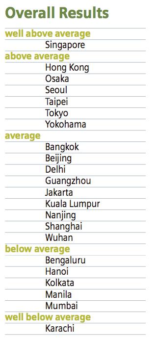 Ciudades más verdes Asia