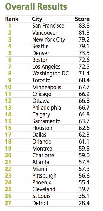 ciudades mas verdes estados unidos canada