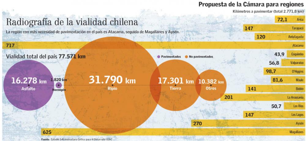 caminos pavimentados Chile